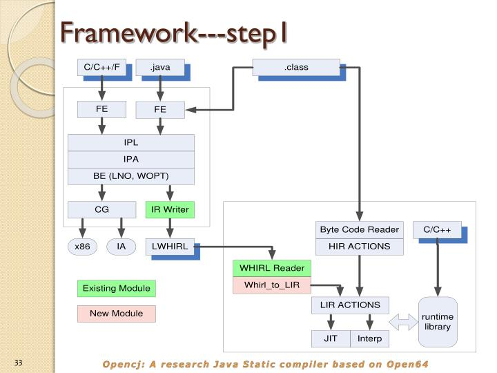 Framework---step1