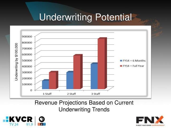 Underwriting Potential