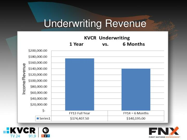 Underwriting Revenue