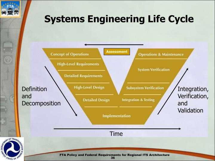 Systems Engineering Life Cycle