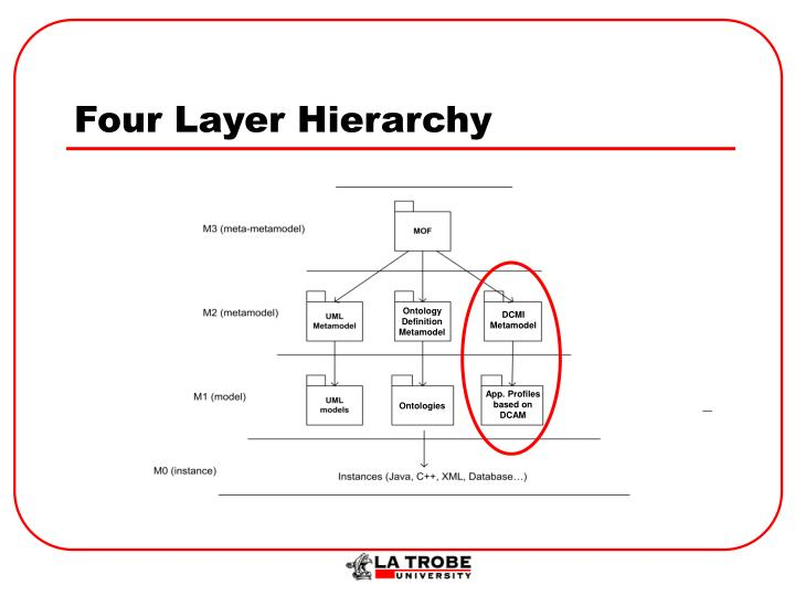 Four layer hierarchy