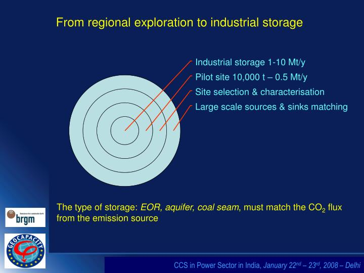 From regional exploration to industrial storage