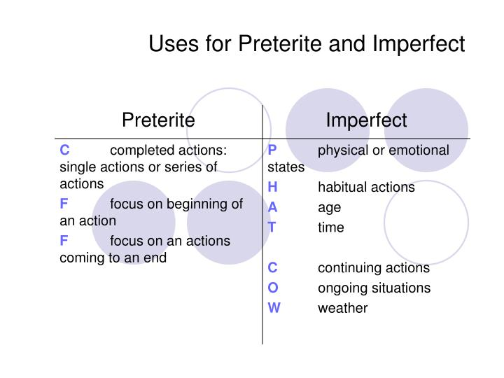 Uses for preterite and imperfect