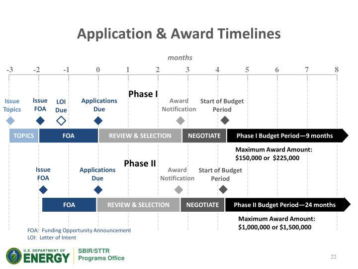 Application & Award Timelines