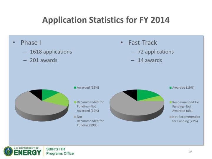 Application Statistics for FY 2014