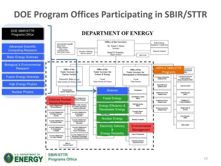 DOE Program Offices Participating in SBIR/STTR