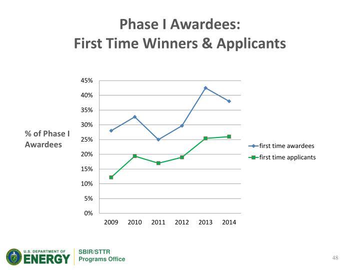 Phase I Awardees: