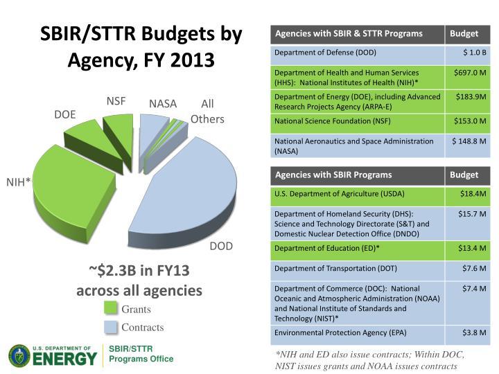 SBIR/STTR Budgets by Agency, FY 2013