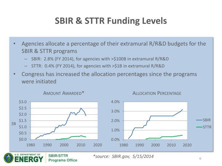 SBIR & STTR Funding Levels