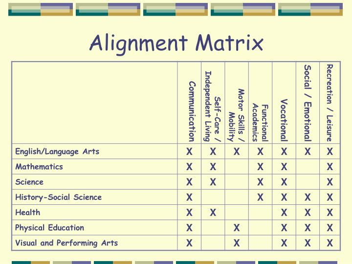 Alignment Matrix
