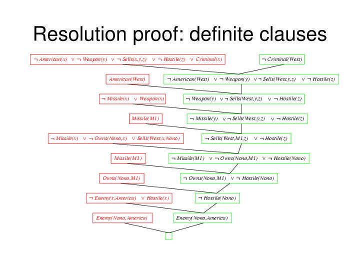 Resolution proof: definite clauses