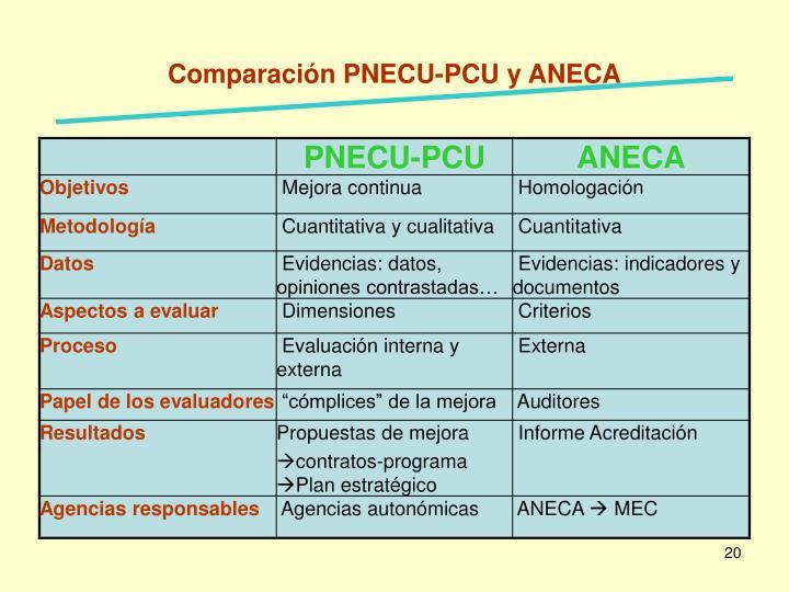 Comparación PNECU-PCU y ANECA