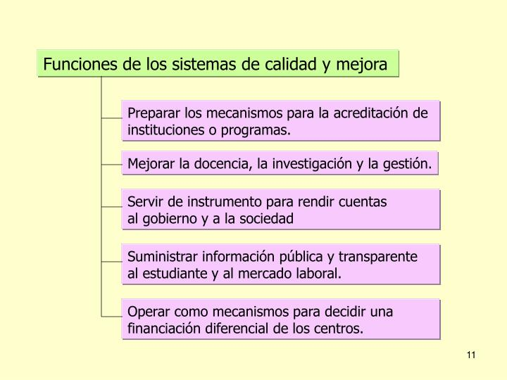 Funciones de los sistemas de calidad y mejora