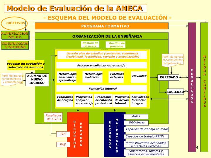 Modelo de Evaluación de la ANECA
