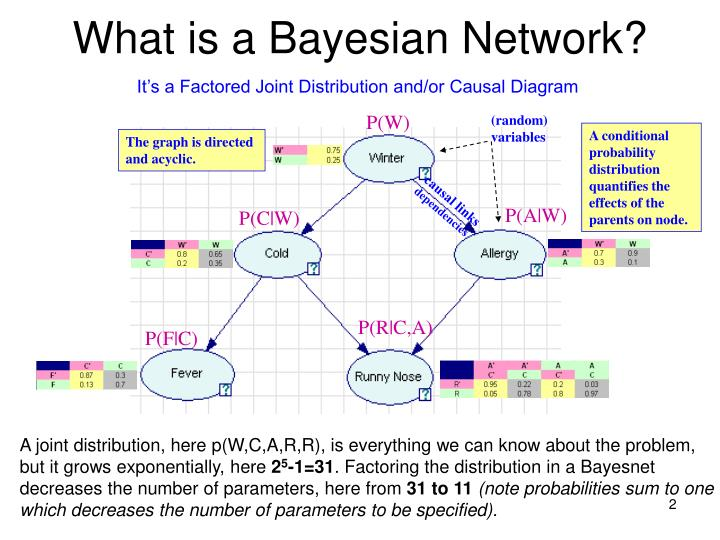 What is a bayesian network
