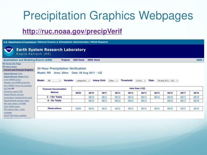 Precipitation Graphics Webpages