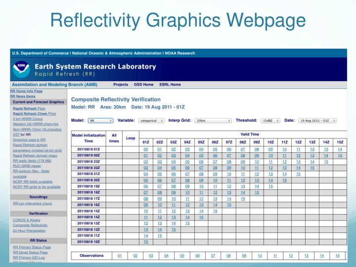 Reflectivity Graphics Webpage