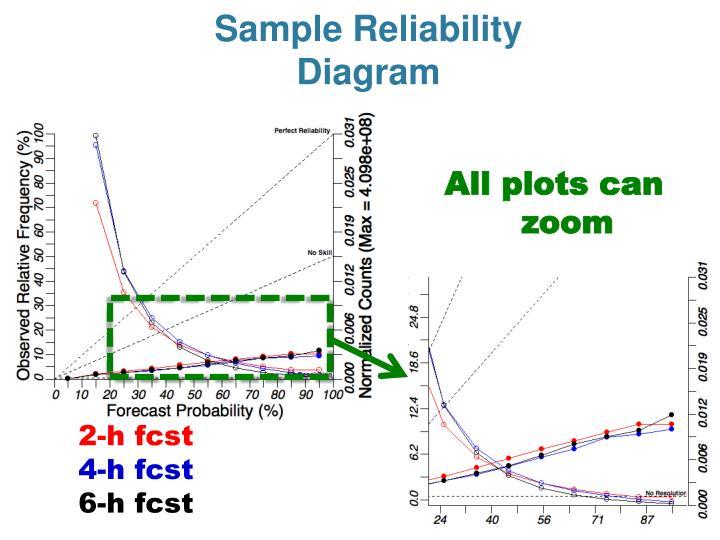 Sample Reliability Diagram