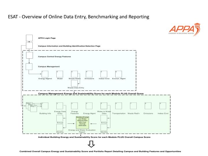 ESAT - Overview of Online Data Entry, Benchmarking and Reporting
