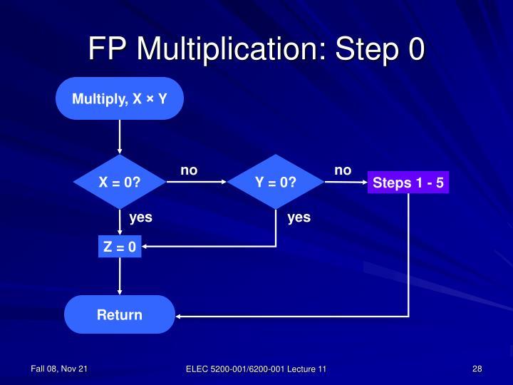 FP Multiplication: Step 0