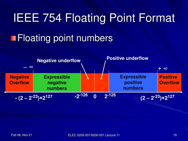 IEEE 754 Floating Point Format