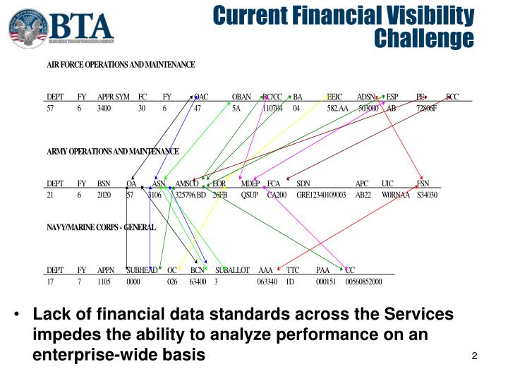 Current financial visibility challenge