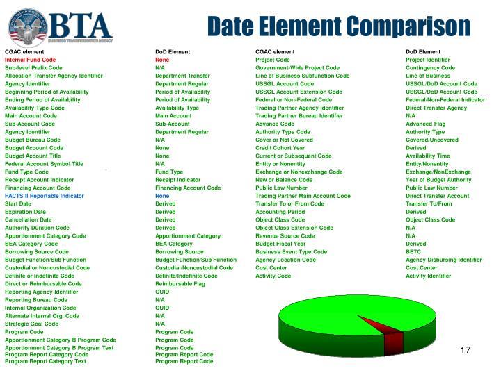Date Element Comparison