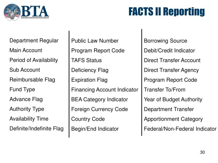 FACTS II Reporting