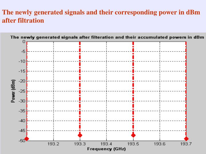 The newly generated signals and their corresponding power in dBm after filtration