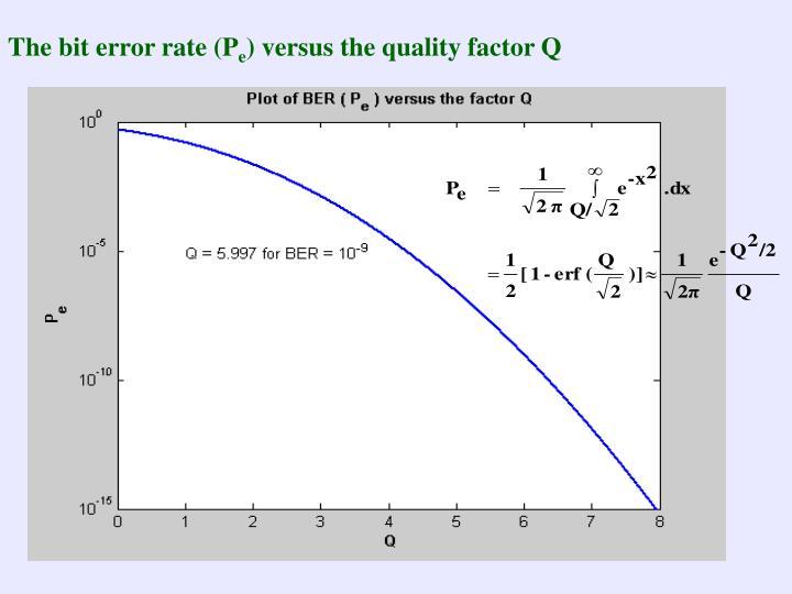 The bit error rate (P