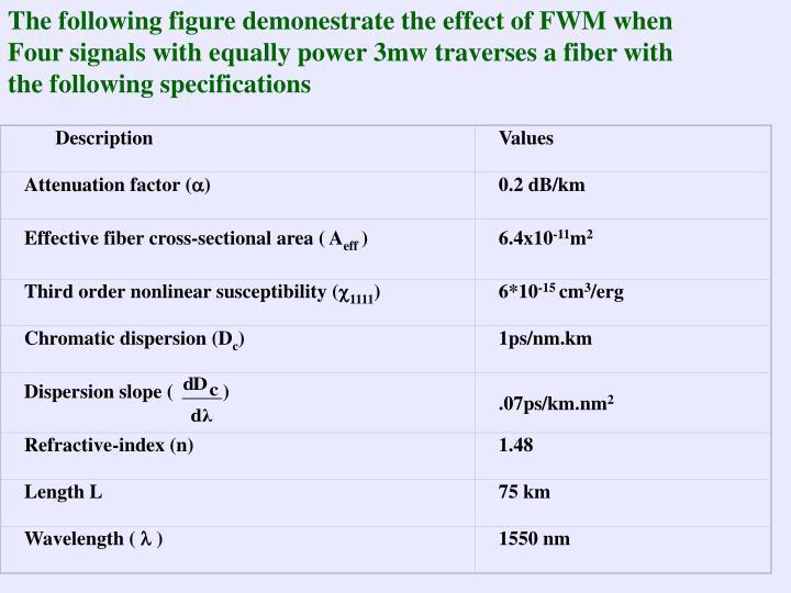 Table 3.xxxxxx: Fiber parameters.