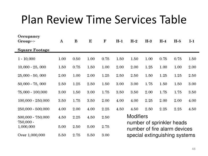 Plan Review Time Services Table