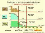 evolutions of emission regulation in japan gasoline passenger car