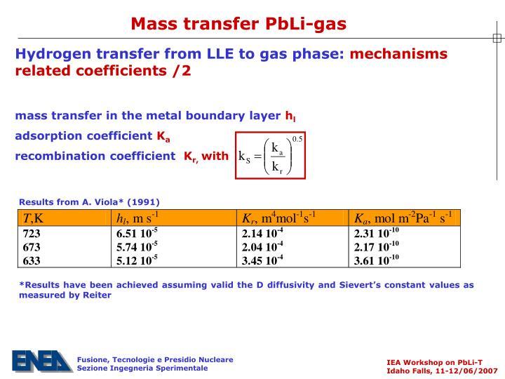 Mass transfer PbLi-gas