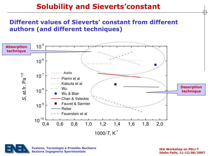 Solubility and Sieverts'constant