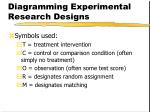 diagramming experimental research designs