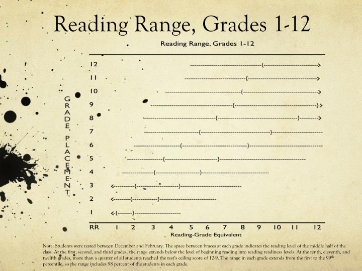 Reading range grades 1 12