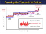 crossing the threshold of failure