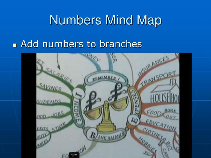 Numbers Mind Map