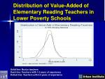 distribution of value added of elementary reading teachers in lower poverty schools