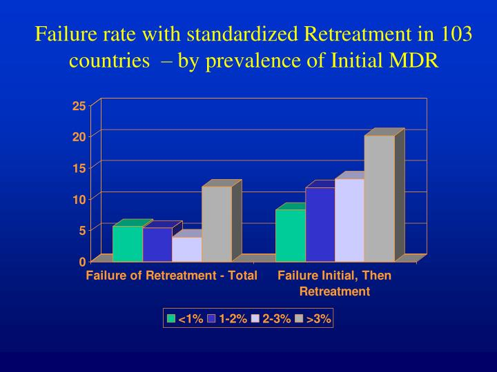 Failure rate with standardized Retreatment in 103 countries  – by prevalence of Initial MDR