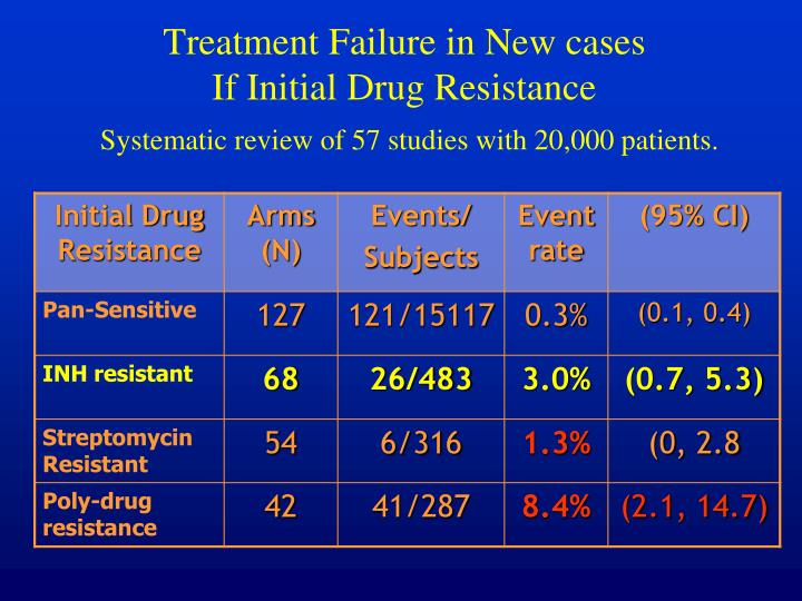 Treatment Failure in New cases