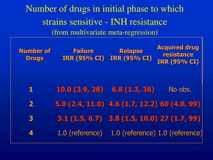 Number of drugs in initial phase to which strains sensitive - INH resistance