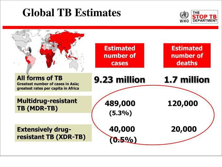 Global TB Estimates