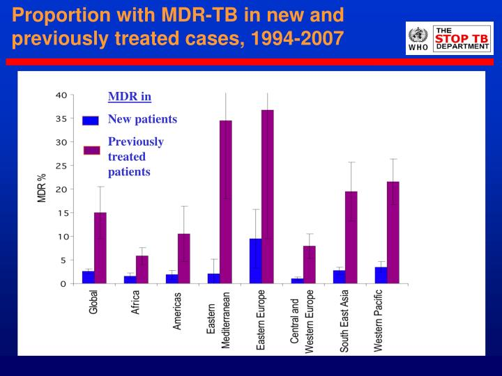 Proportion with MDR-TB in new and previously treated cases, 1994-2007