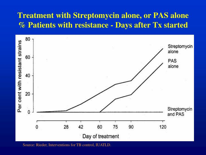 Treatment with Streptomycin alone, or PAS alone