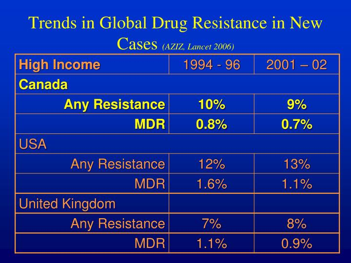 Trends in Global Drug Resistance in New Cases