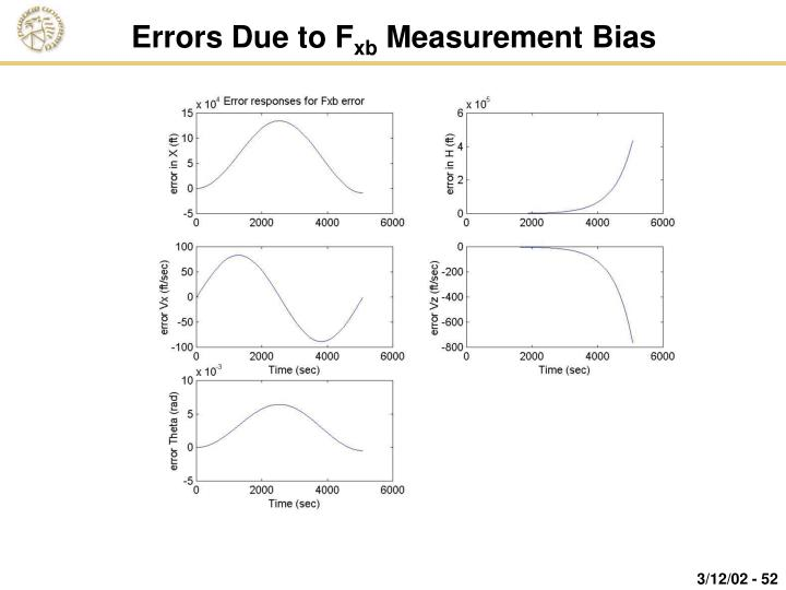Errors Due to F