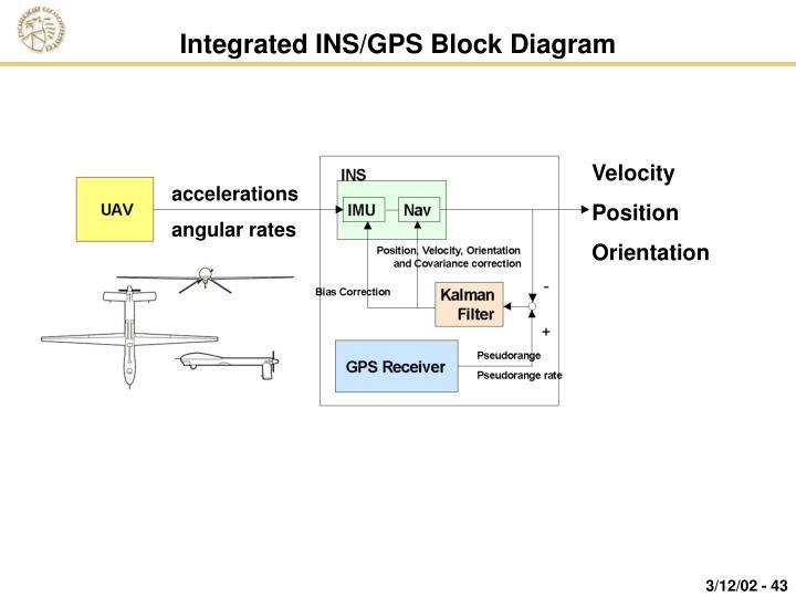 Integrated INS/GPS Block Diagram