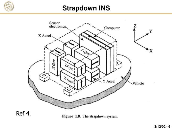 Strapdown INS
